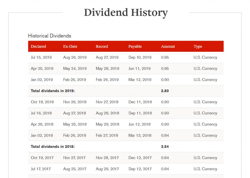Johnsons & Johnson Dividenden-Historie