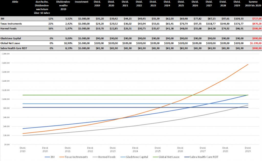 Vergleich Dividendenwachstum und Hochdividendenwerte